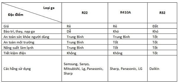 dac-diem-tinh-nang-gas-dieu-hoa-r22-R32-R410A